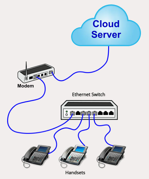 Cloud Server Modem